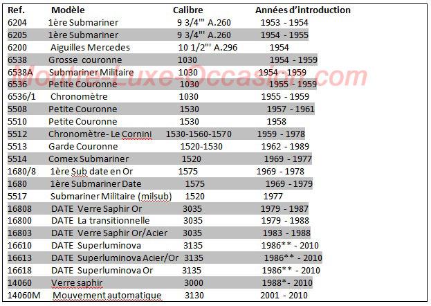 Submariner Caractéristiques & Années d'introduction