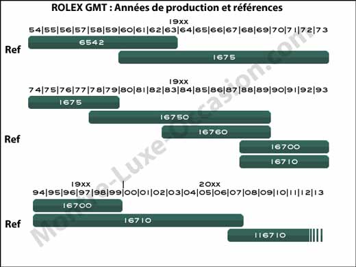 rolex-gmt-references-annees-production